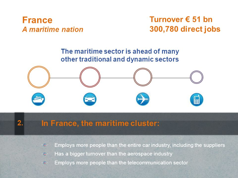 France A maritime nation Has a bigger turnover than the aerospace industry Employs more people than the telecommunication sector Turnover 51 bn 300,780 direct jobs In France, the maritime cluster: Employs more people than the entire car industry, including the suppliers 2.