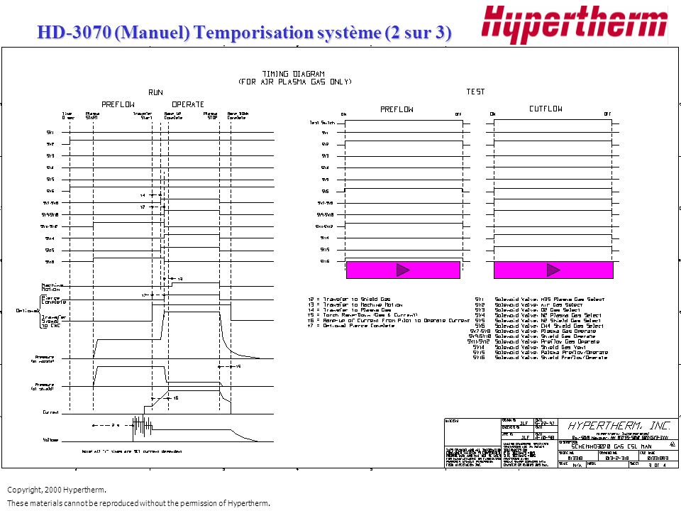Copyright, 2000 Hypertherm. These materials cannot be reproduced without the permission of Hypertherm. HD-3070 (Manuel) Temporisation système (2 sur 3