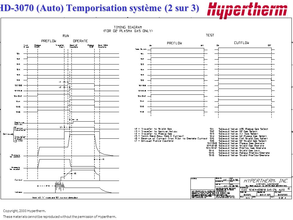Copyright, 2000 Hypertherm. These materials cannot be reproduced without the permission of Hypertherm. HD-3070 (Auto) Temporisation système (2 sur 3)