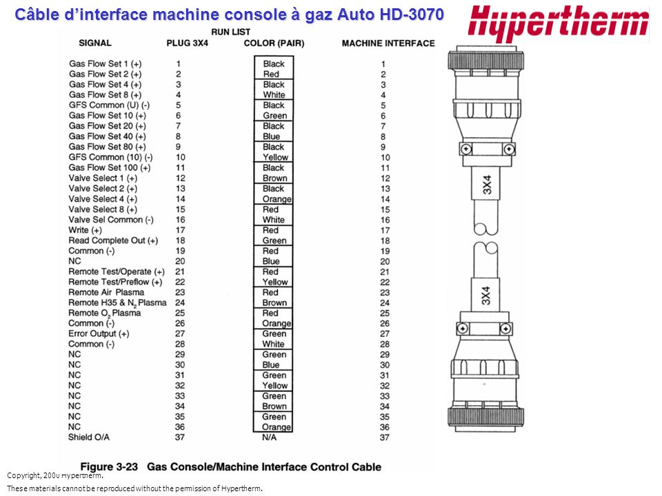 Copyright, 2000 Hypertherm. These materials cannot be reproduced without the permission of Hypertherm. Câble dinterface machine console à gaz Auto HD-