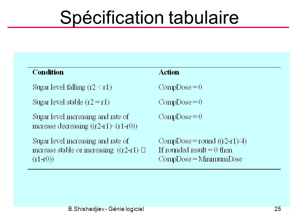 Spécification tabulaire B.Shishedjiev - Génie logiciel25