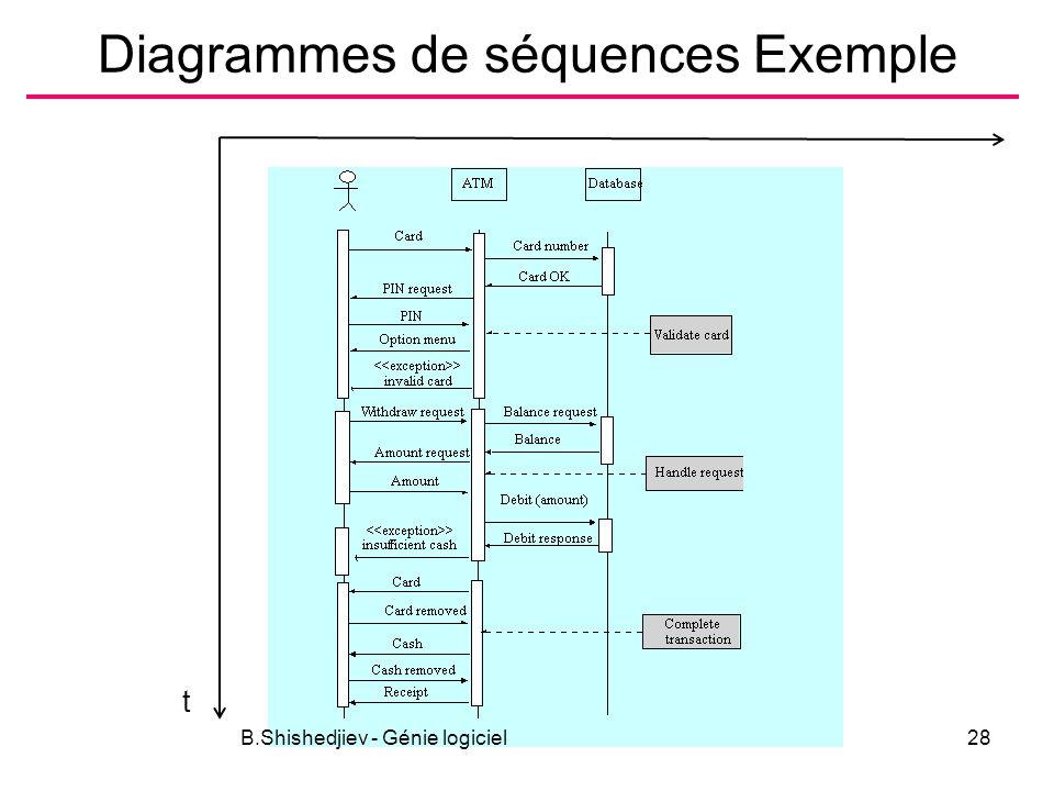 Diagrammes de séquences Exemple B.Shishedjiev - Génie logiciel28 t