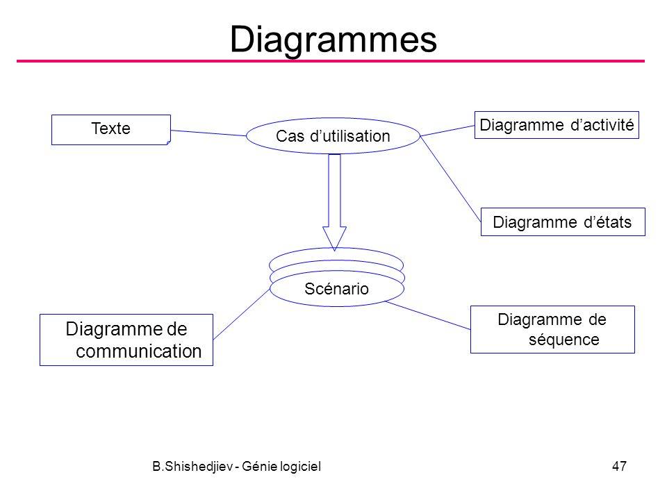 B.Shishedjiev - Génie logiciel47 Diagrammes Texte Cas dutilisation Diagramme dactivité Scénario Diagramme de communication Diagramme détats Diagramme de séquence