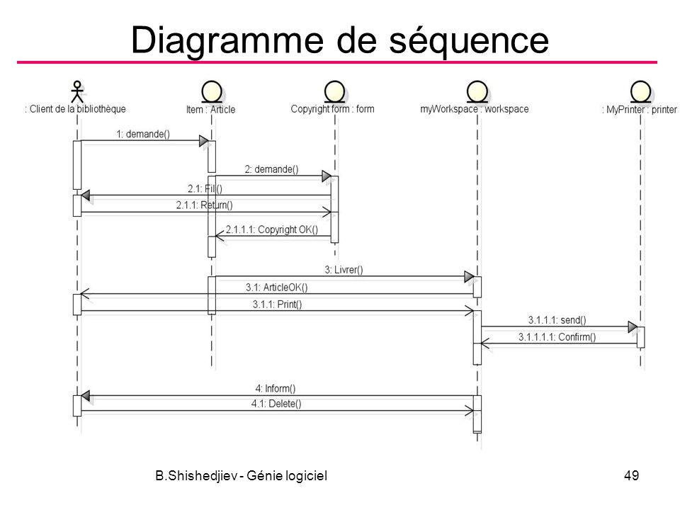 B.Shishedjiev - Génie logiciel49 Diagramme de séquence