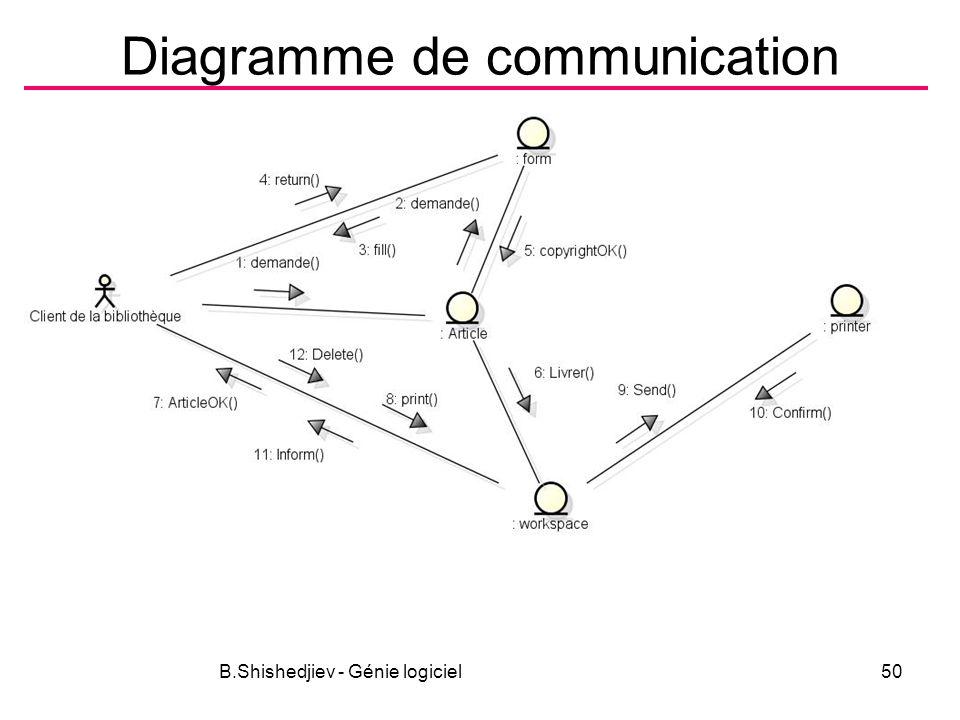B.Shishedjiev - Génie logiciel50 Diagramme de communication