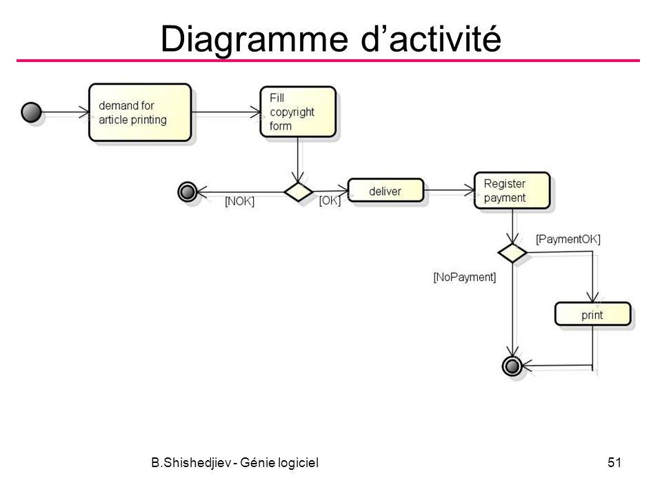 B.Shishedjiev - Génie logiciel51 Diagramme dactivité