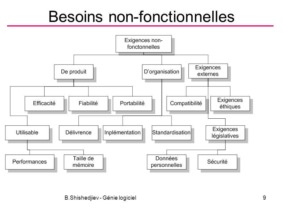 B.Shishedjiev - Génie logiciel10 Besoins non-fonctionnels Exemples –Besoins de produit –Besoins organisationnels –Besoins externes 8.1.