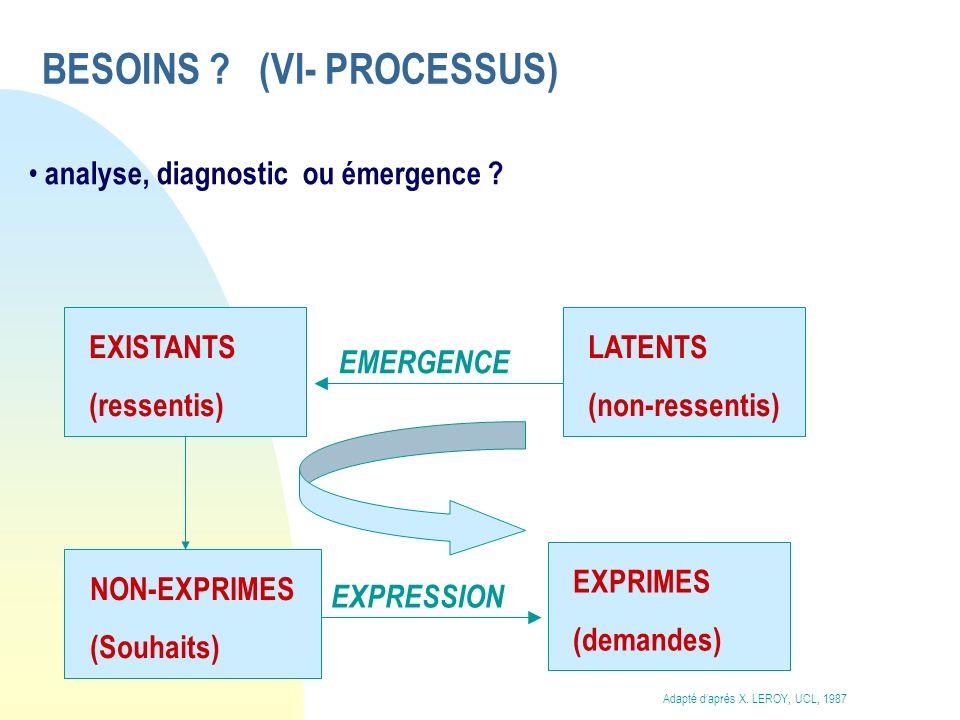 BESOINS ? (VI- PROCESSUS) analyse, diagnostic ou émergence ? EXISTANTS (ressentis) LATENTS (non-ressentis) EMERGENCE EXPRIMES (demandes) NON-EXPRIMES