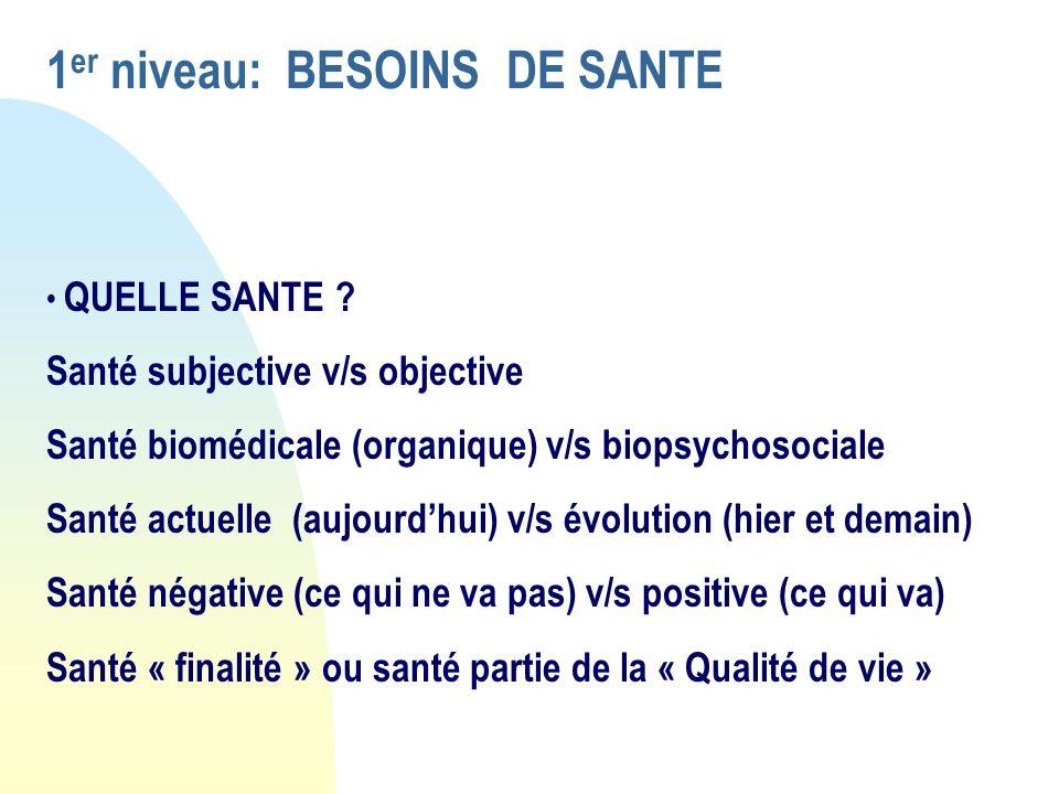 1 er niveau: BESOINS DE SANTE QUELLE SANTE ? Santé subjective v/s objective Santé biomédicale (organique) v/s biopsychosociale Santé actuelle (aujourd