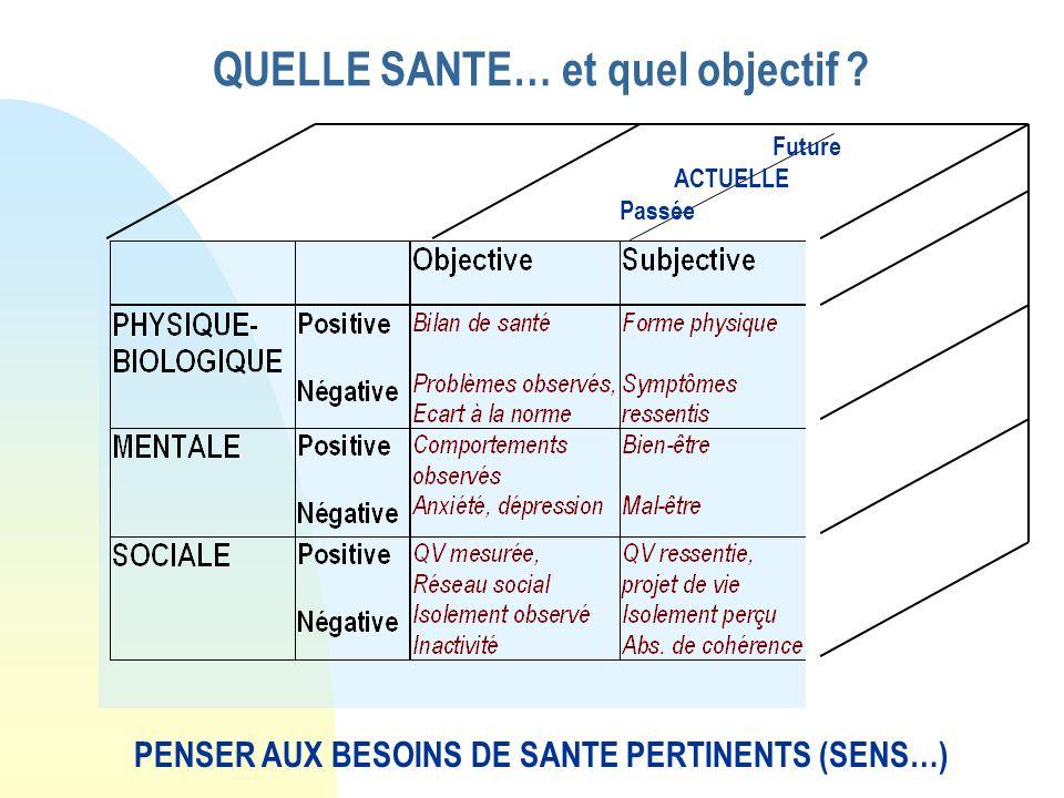 QUELLE SANTE… et quel objectif ? PENSER AUX BESOINS DE SANTE PERTINENTS (SENS…) Future ACTUELLE Passée