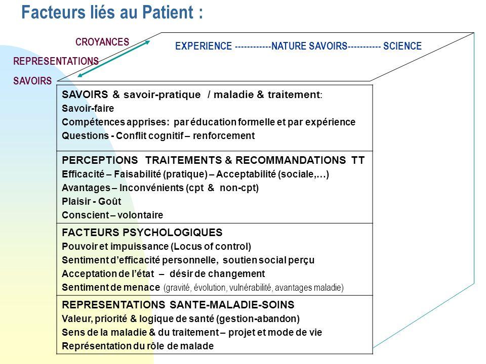 Facteurs liés au Patient : SAVOIRS & savoir-pratique / maladie & traitement : Savoir-faire Compétences apprises: par éducation formelle et par expérie