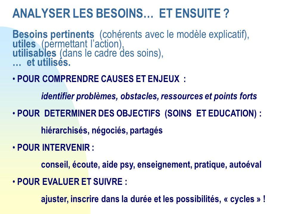 ANALYSER LES BESOINS… ET ENSUITE ? Besoins pertinents (cohérents avec le modèle explicatif), utiles (permettant laction), utilisables (dans le cadre d