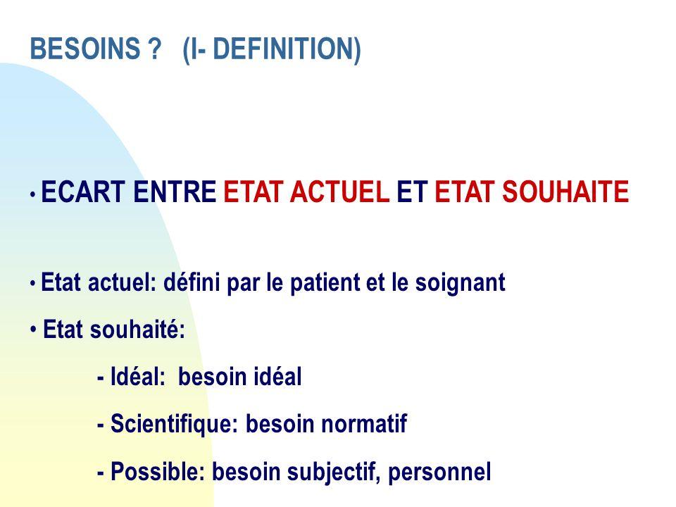 BESOINS ? (I- DEFINITION) ECART ENTRE ETAT ACTUEL ET ETAT SOUHAITE Etat actuel: défini par le patient et le soignant Etat souhaité: - Idéal: besoin id