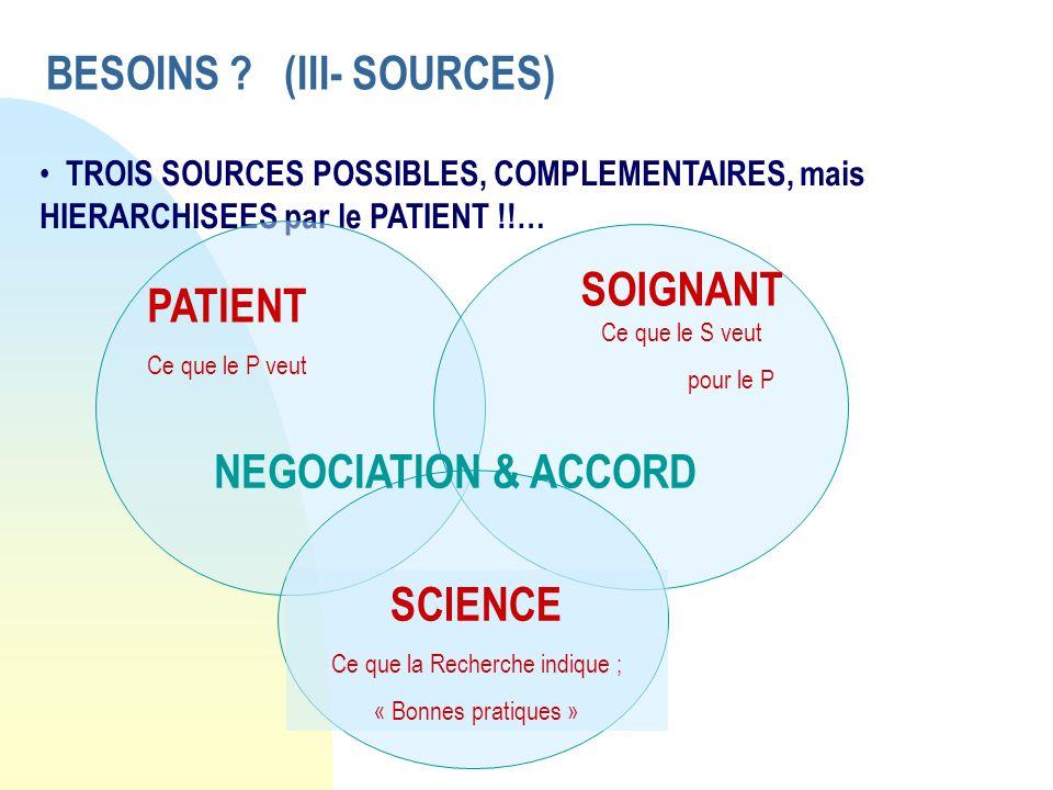 BESOINS ? (III- SOURCES) TROIS SOURCES POSSIBLES, COMPLEMENTAIRES, mais HIERARCHISEES par le PATIENT !!… PATIENT Ce que le P veut SOIGNANT Ce que le S