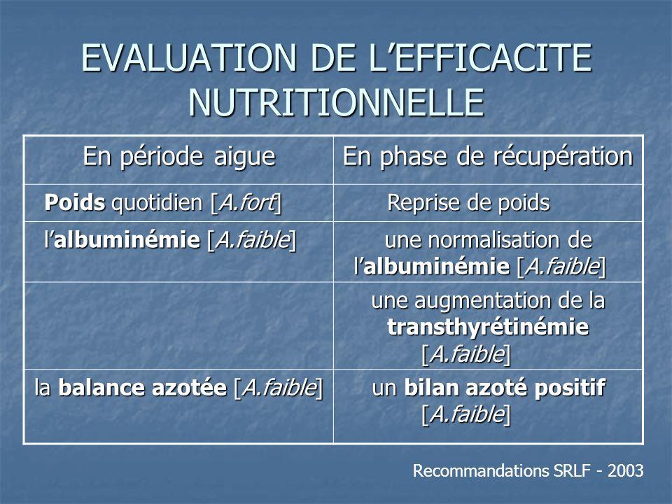EVALUATION DE LEFFICACITE NUTRITIONNELLE En période aigue En phase de récupération Poids quotidien [A.fort] Reprise de poids lalbuminémie [A.faible] une normalisation de lalbuminémie [A.faible] une augmentation de la transthyrétinémie [A.faible] la balance azotée [A.faible] un bilan azoté positif [A.faible] Recommandations SRLF - 2003