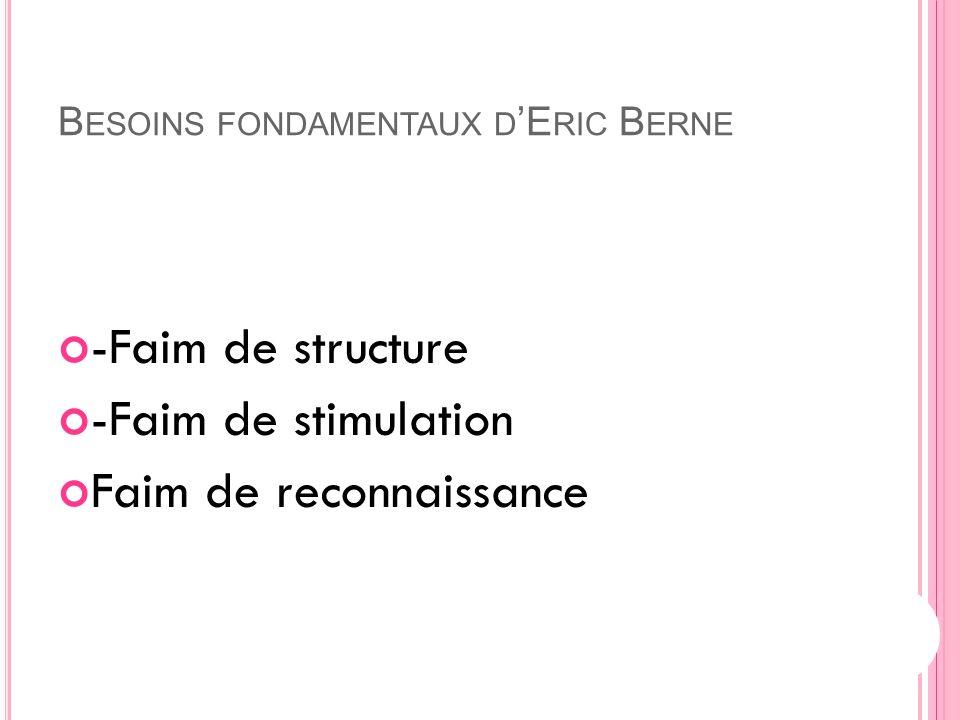 17 B ESOINS FONDAMENTAUX D E RIC B ERNE -Faim de structure -Faim de stimulation Faim de reconnaissance