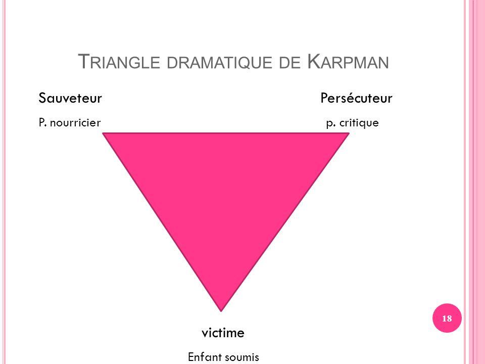 18 T RIANGLE DRAMATIQUE DE K ARPMAN SauveteurPersécuteur P. nourricier p. critique victime Enfant soumis -enfant soumis