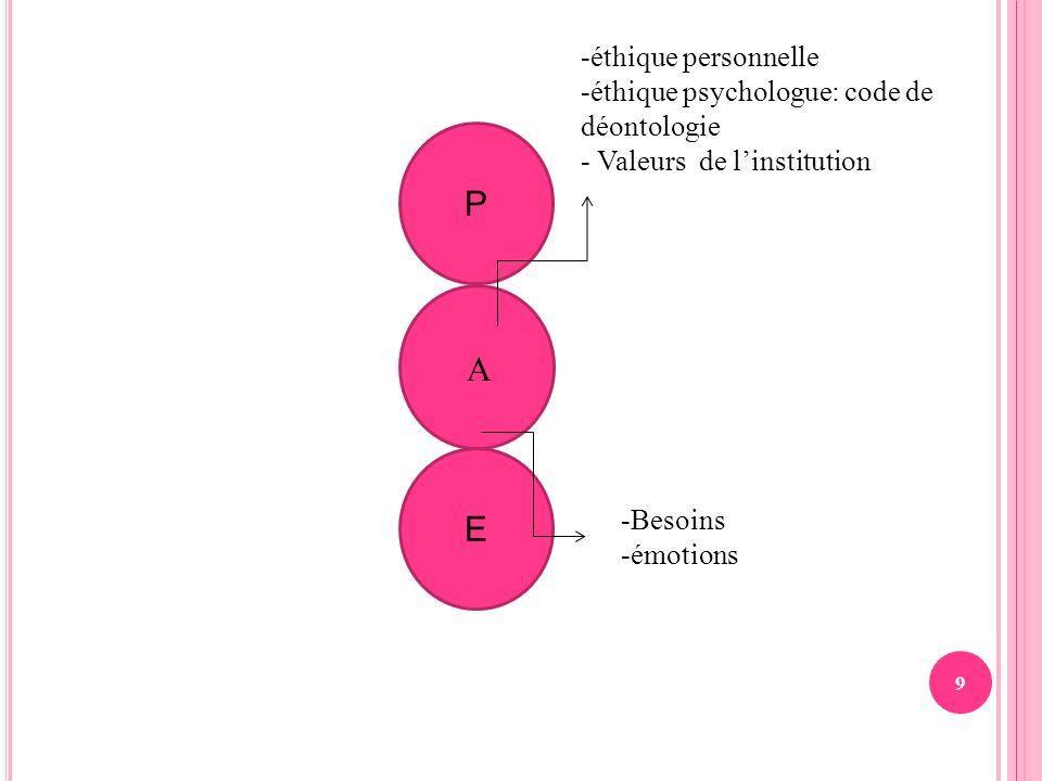 9 E P A -éthique personnelle -éthique psychologue: code de déontologie - Valeurs de linstitution -Besoins -émotions