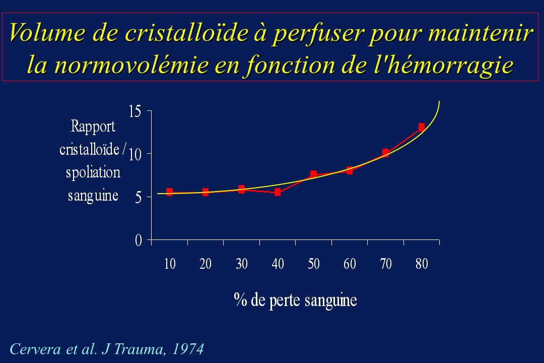 Volume de cristalloïde à perfuser pour maintenir la normovolémie en fonction de l'hémorragie Cervera et al. J Trauma, 1974