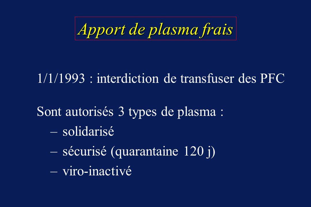 Apport de plasma frais 1/1/1993 : interdiction de transfuser des PFC Sont autorisés 3 types de plasma : – solidarisé – sécurisé (quarantaine 120 j) –