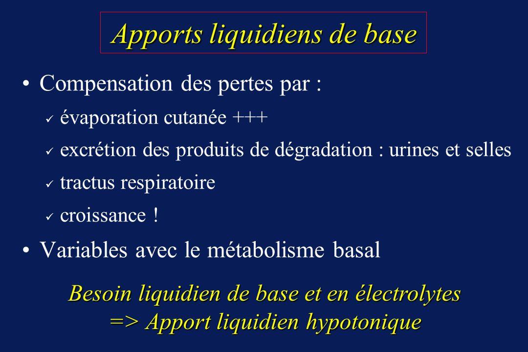 Apports liquidiens de base Apports liquidiens de base Compensation des pertes par : évaporation cutanée +++ excrétion des produits de dégradation : ur