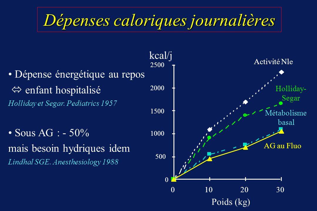 Dépenses caloriques journalières Dépenses caloriques journalières Dépense énergétique au repos enfant hospitalisé Holliday et Segar. Pediatrics 1957 S
