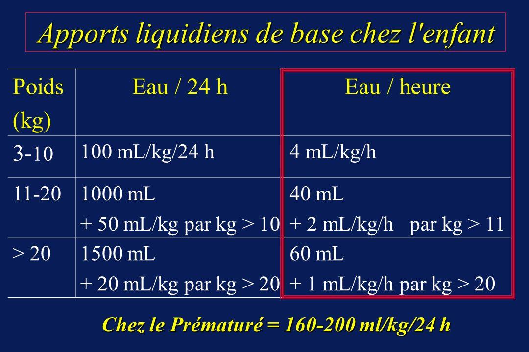 Apports liquidiens de base chez l'enfant Apports liquidiens de base chez l'enfant Chez le Prématuré = 160-200 ml/kg/24 h Poids (kg) Eau / 24 hEau / he