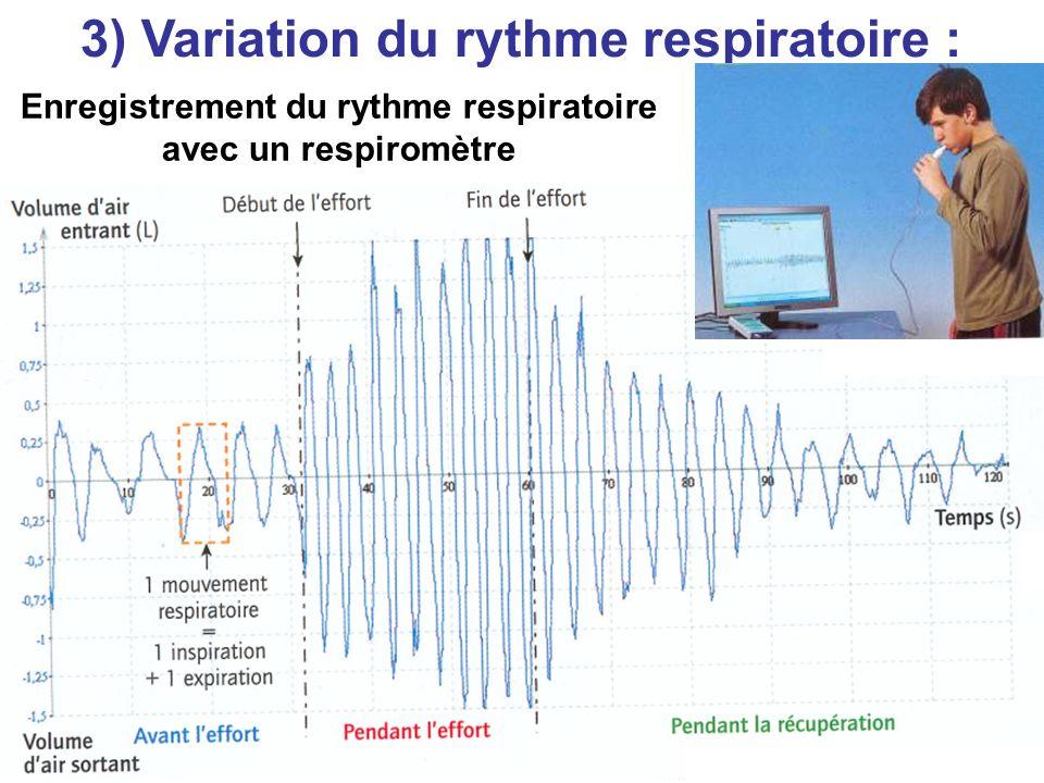 Belin 3) Variation du rythme respiratoire : Enregistrement du rythme respiratoire avec un respiromètre