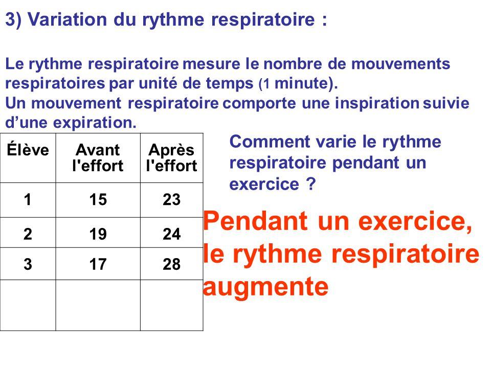 3) Variation du rythme respiratoire : Le rythme respiratoire mesure le nombre de mouvements respiratoires par unité de temps (1 minute). Un mouvement