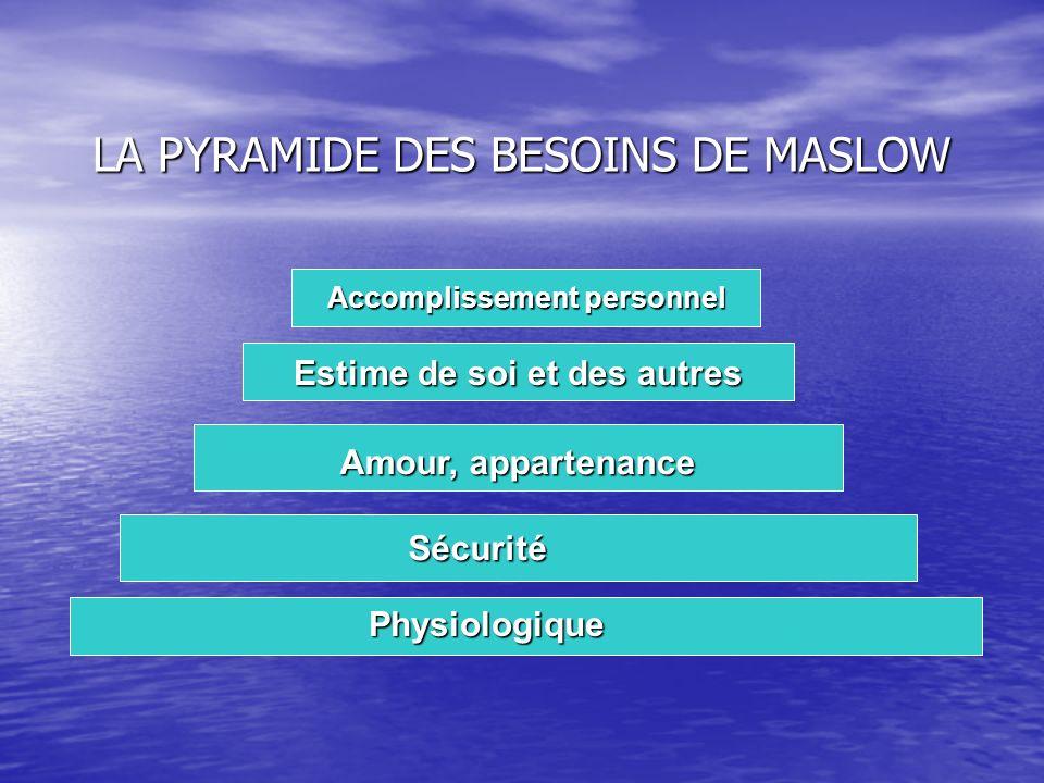 LA PYRAMIDE DES BESOINS DE MASLOW Physiologique Physiologique Sécurité Sécurité Amour, appartenance Estime de soi et des autres Accomplissement person