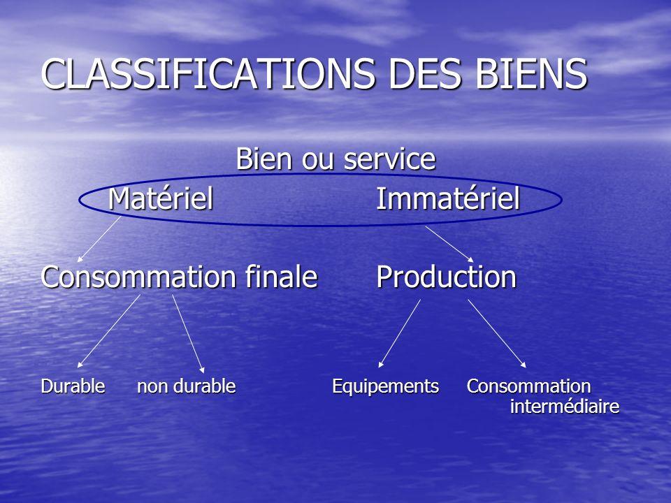 CLASSIFICATIONS DES BIENS Bien ou service MatérielImmatériel Consommation finaleProduction Durable non durable Equipements Consommation intermédiaire