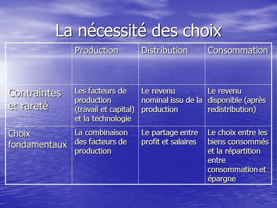 La nécessité des choix ProductionDistributionConsommation Contraintes et rareté Les facteurs de production (travail et capital) et la technologie Le r
