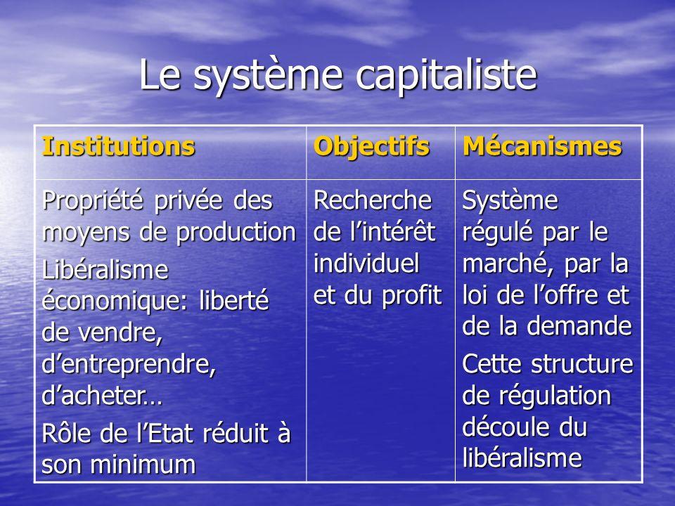 Le système capitaliste InstitutionsObjectifsMécanismes Propriété privée des moyens de production Libéralisme économique: liberté de vendre, dentrepren