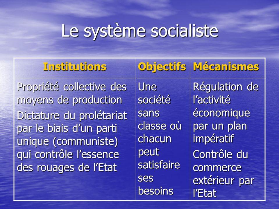 Le système socialiste InstitutionsObjectifsMécanismes Propriété collective des moyens de production Dictature du prolétariat par le biais dun parti un