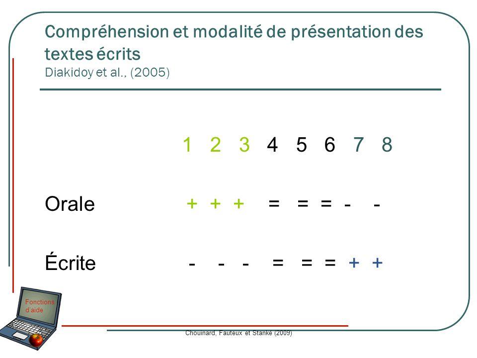 Fonctions daide Chouinard, Fauteux et Stanké (2009) Compréhension et modalité de présentation des textes écrits Diakidoy et al., (2005) 1 2 3 4 5 6 7