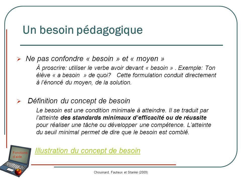 Fonctions daide Chouinard, Fauteux et Stanké (2009) Un besoin pédagogique Ne pas confondre « besoin » et « moyen » À proscrire: utiliser le verbe avoi