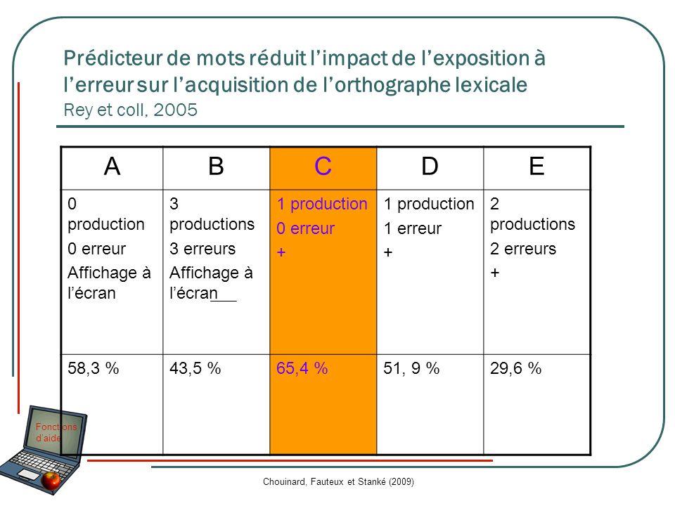 Fonctions daide Chouinard, Fauteux et Stanké (2009) Prédicteur de mots réduit limpact de lexposition à lerreur sur lacquisition de lorthographe lexica