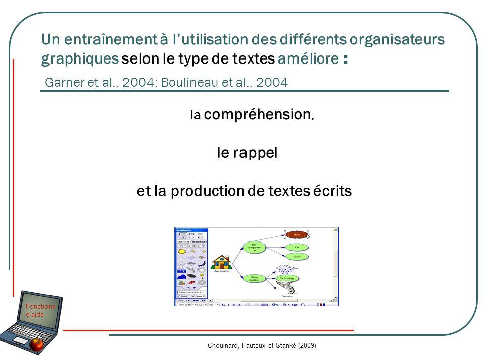 Fonctions daide Chouinard, Fauteux et Stanké (2009) Un entraînement à lutilisation des différents organisateurs graphiques selon le type de textes amé