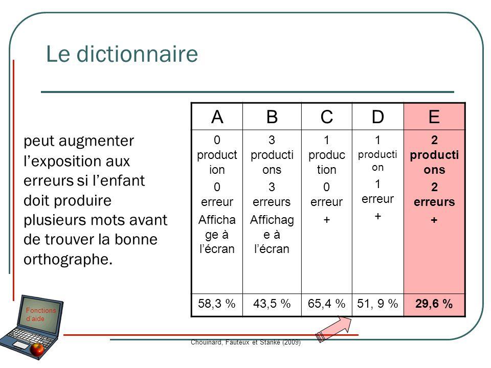 Fonctions daide Chouinard, Fauteux et Stanké (2009) Le dictionnaire peut augmenter lexposition aux erreurs si lenfant doit produire plusieurs mots ava