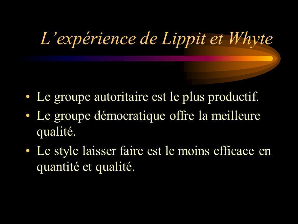 Lexpérience de Lippit et Whyte Le groupe autoritaire est le plus productif. Le groupe démocratique offre la meilleure qualité. Le style laisser faire