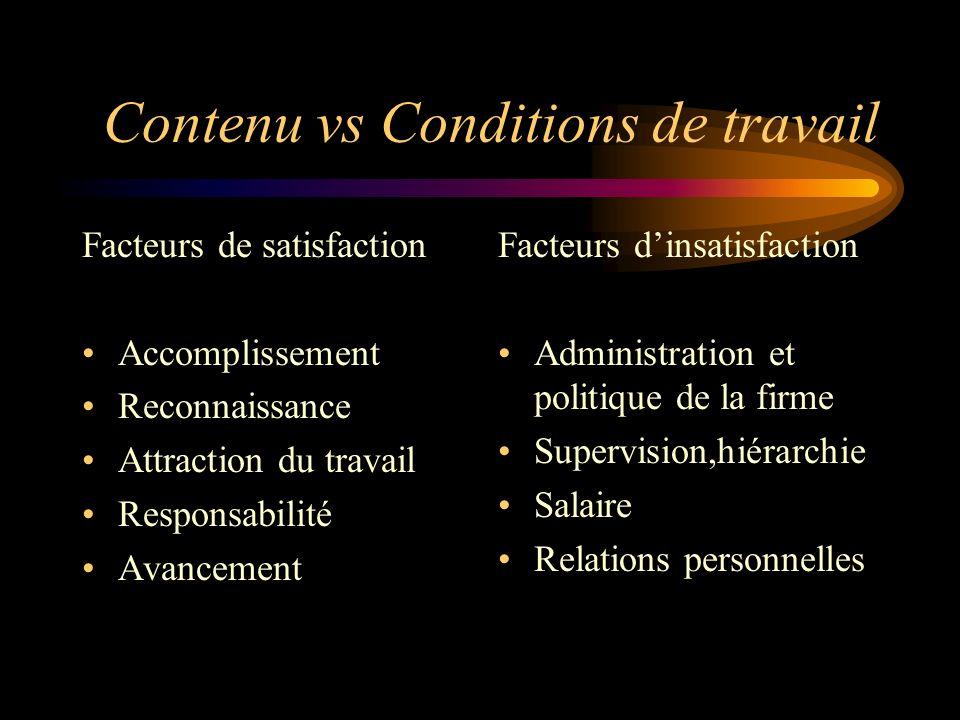 Contenu vs Conditions de travail Facteurs de satisfaction Accomplissement Reconnaissance Attraction du travail Responsabilité Avancement Facteurs dins