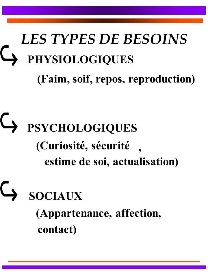 LES TYPES DE BESOINS PHYSIOLOGIQUES (Faim, soif, repos, reproduction) PSYCHOLOGIQUES (Curiosité, sécurité estime de soi, actualisation), SOCIAUX (Appartenance, affection, contact)