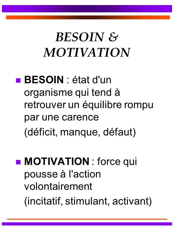 BESOIN & MOTIVATION n BESOIN : état d un organisme qui tend à retrouver un équilibre rompu par une carence (déficit, manque, défaut) n MOTIVATION : force qui pousse à l action volontairement (incitatif, stimulant, activant)