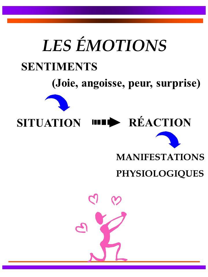 LES ÉMOTIONS SITUATION RÉACTION SENTIMENTS (Joie, angoisse, peur, surprise) MANIFESTATIONS PHYSIOLOGIQUES