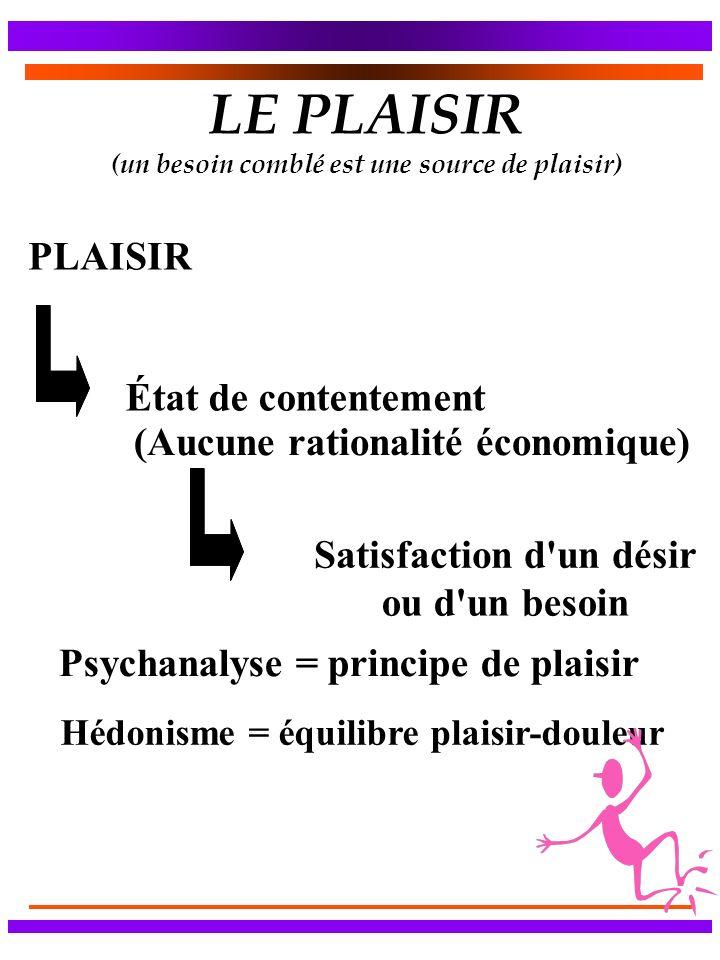 LE PLAISIR (un besoin comblé est une source de plaisir) Psychanalyse = principe de plaisir Hédonisme = équilibre plaisir-douleur État de contentement
