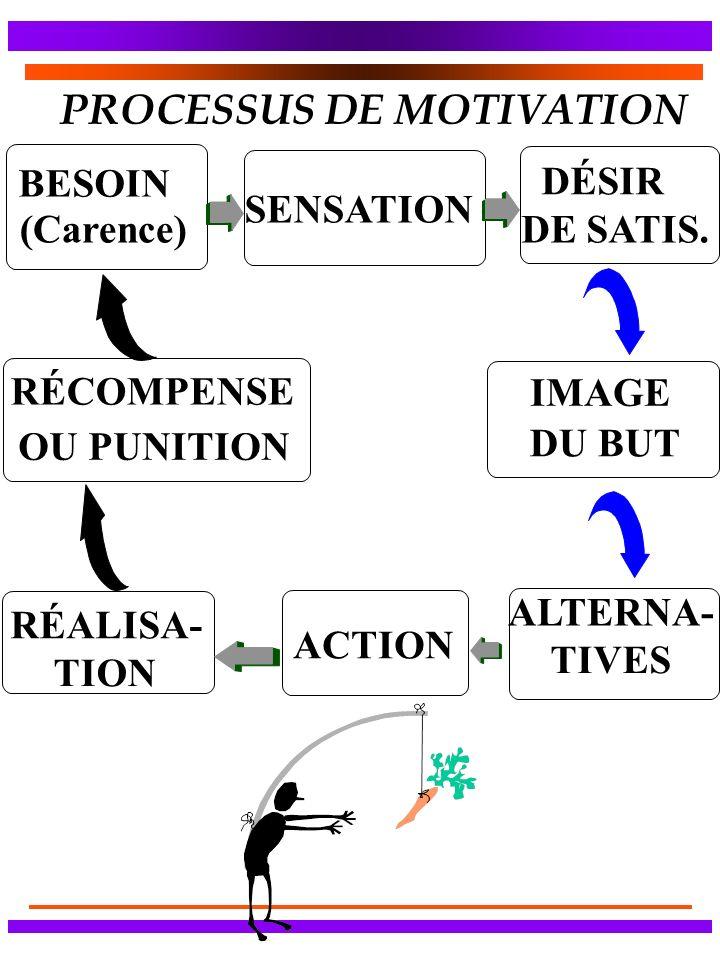 PROCESSUS DE MOTIVATION BESOIN (Carence) SENSATION DÉSIR DE SATIS. RÉCOMPENSE OU PUNITION IMAGE DU BUT ALTERNA- TIVES ACTION TION RÉALISA-