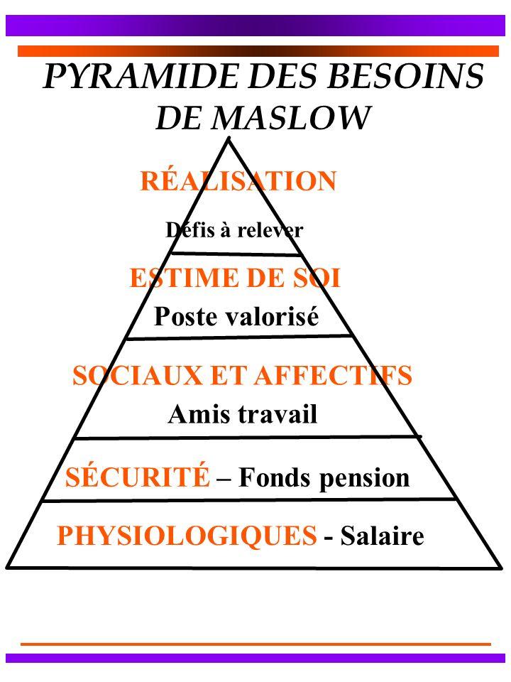 PYRAMIDE DES BESOINS DE MASLOW PHYSIOLOGIQUES - Salaire SÉCURITÉ – Fonds pension SOCIAUX ET AFFECTIFS Amis travail Poste valorisé ESTIME DE SOI RÉALIS