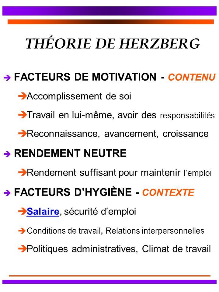THÉORIE DE HERZBERG è FACTEURS DE MOTIVATION - CONTENU èAccomplissement de soi èTravail en lui-même, avoir des responsabilités èReconnaissance, avance