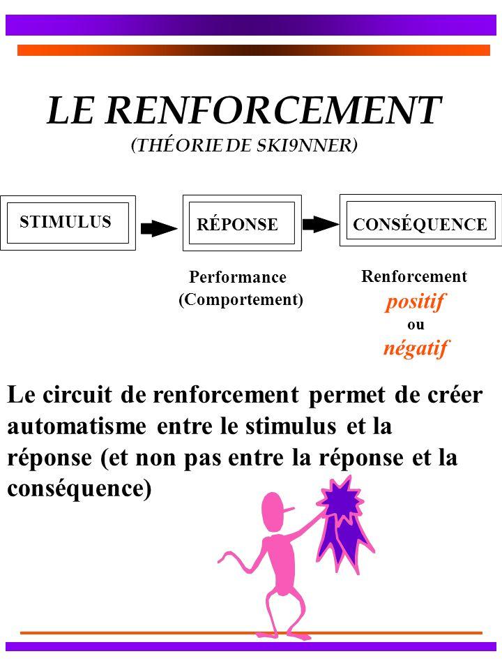 LE RENFORCEMENT (THÉORIE DE SKI9NNER) CONSÉQUENCE STIMULUS RÉPONSE Performance Renforcement positif ou négatif (Comportement) Le circuit de renforcement permet de créer automatisme entre le stimulus et la réponse (et non pas entre la réponse et la conséquence)
