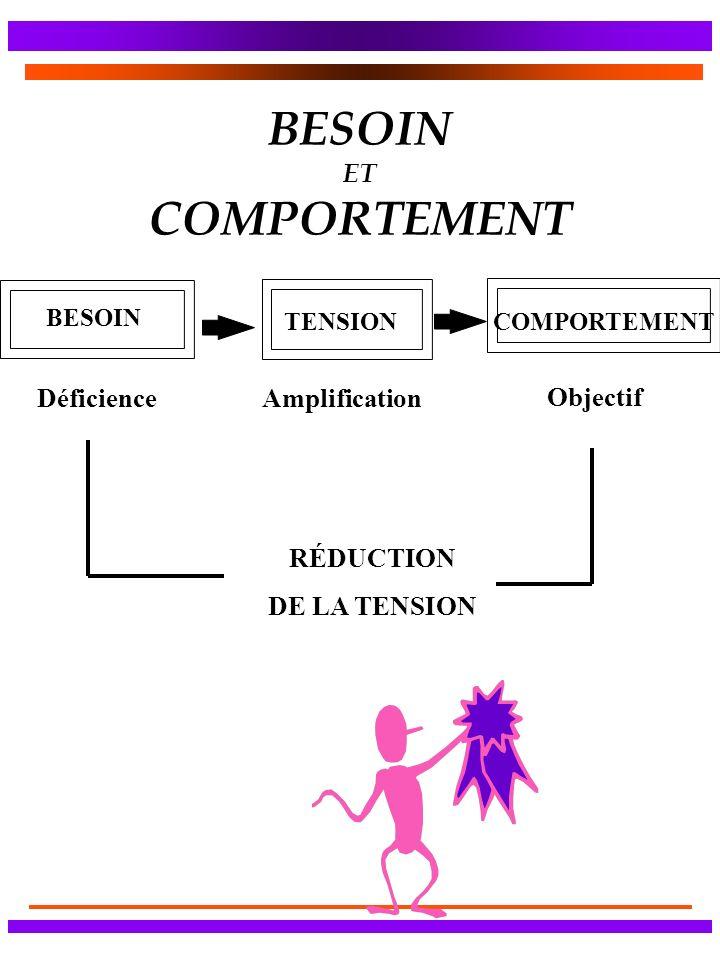 BESOIN ET COMPORTEMENT COMPORTEMENT BESOIN TENSION Amplification Objectif Déficience RÉDUCTION DE LA TENSION